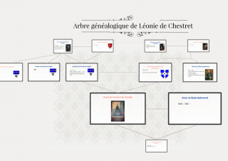 Arbre généalogique de Léonie de Chestret